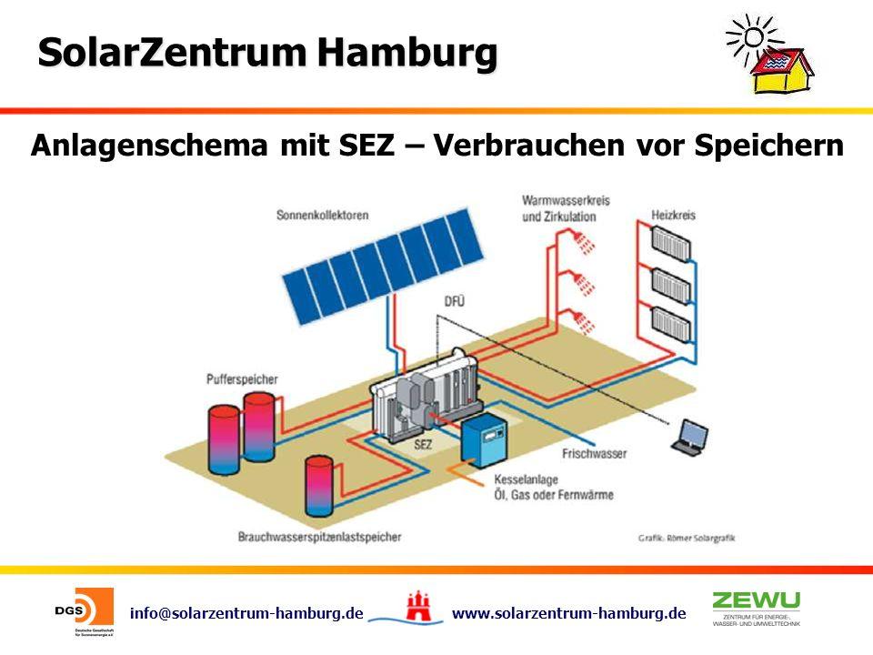 Anlagenschema mit SEZ – Verbrauchen vor Speichern