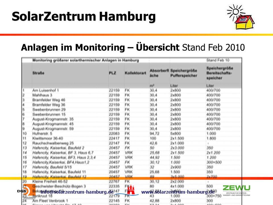 Anlagen im Monitoring – Übersicht Stand Feb 2010