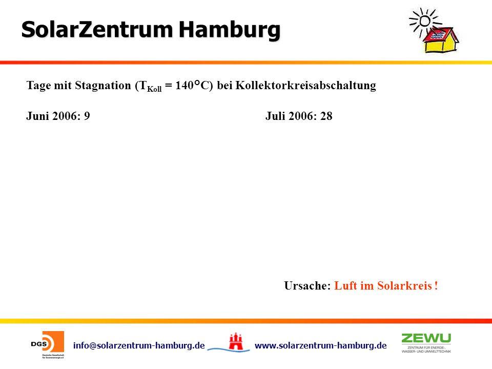 Tage mit Stagnation (TKoll = 140°C) bei Kollektorkreisabschaltung