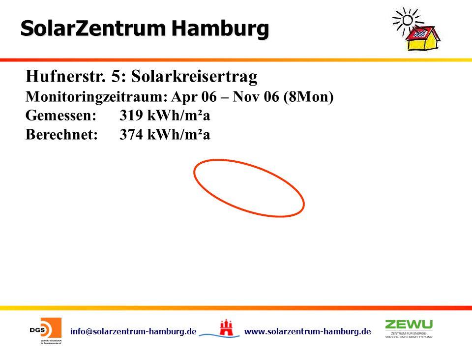 Hufnerstr. 5: Solarkreisertrag