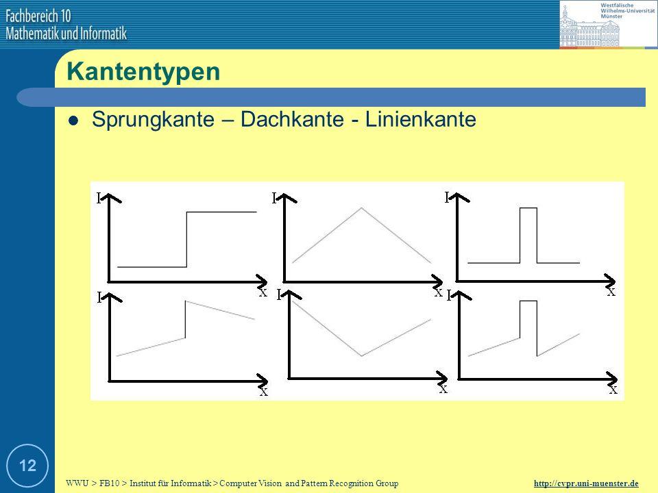 Kantentypen Sprungkante – Dachkante - Linienkante 12