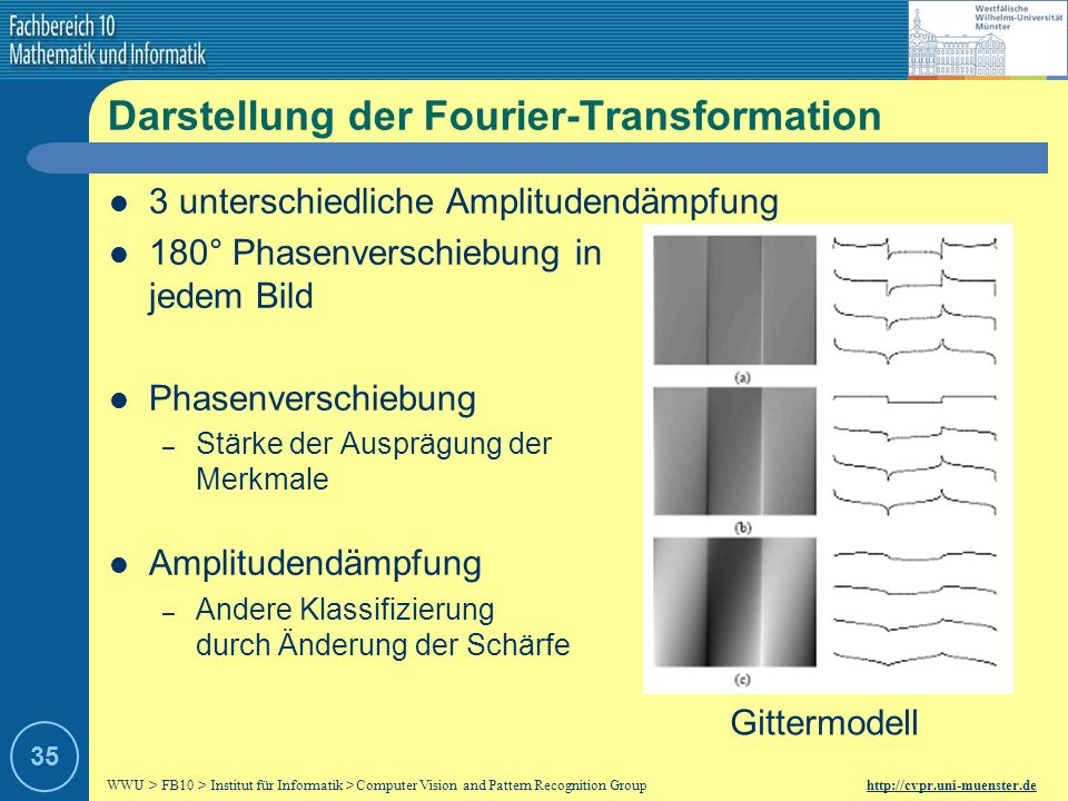 Darstellung der Fourier-Transformation