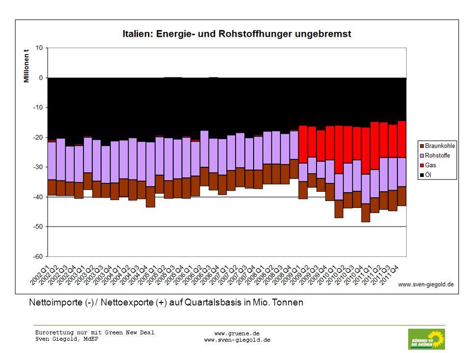 Nettoimporte (-) / Nettoexporte (+) auf Quartalsbasis in Mio. Tonnen