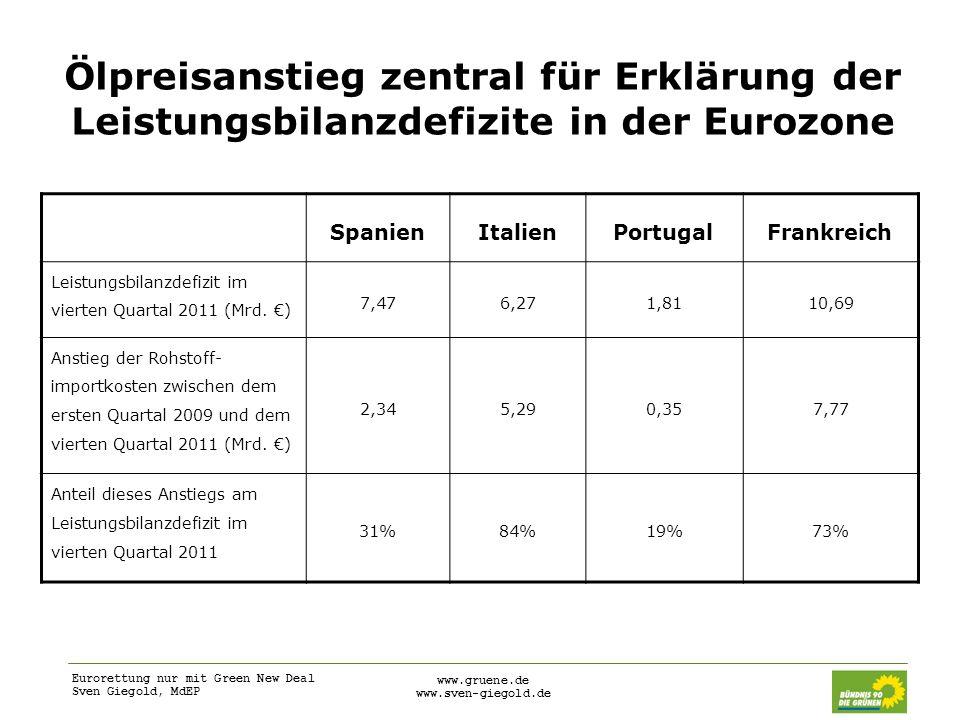 Ölpreisanstieg zentral für Erklärung der Leistungsbilanzdefizite in der Eurozone