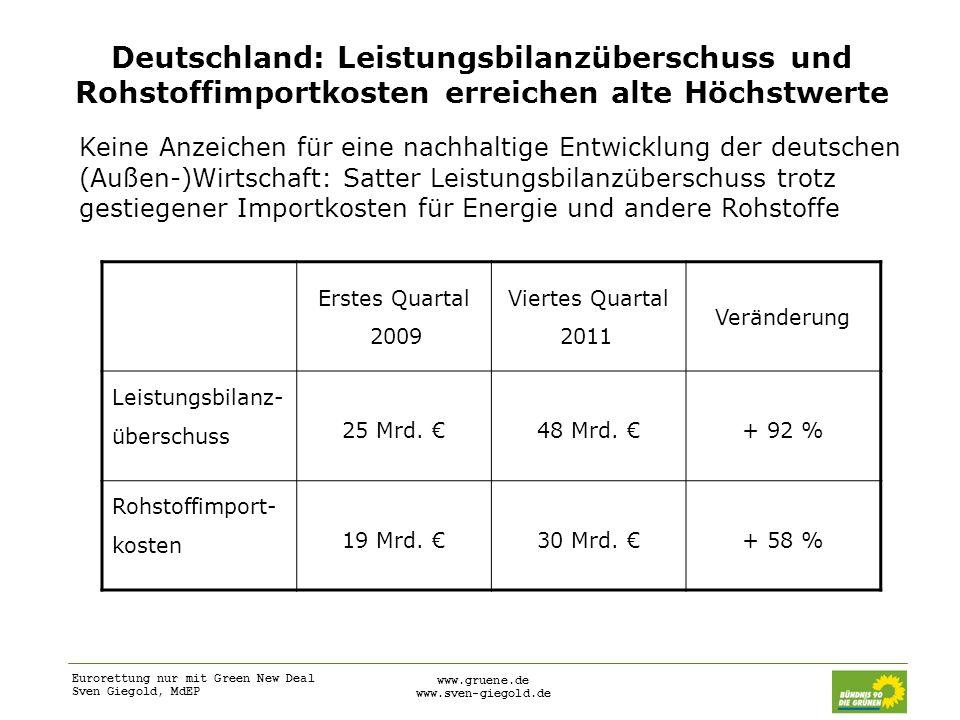 Deutschland: Leistungsbilanzüberschuss und Rohstoffimportkosten erreichen alte Höchstwerte