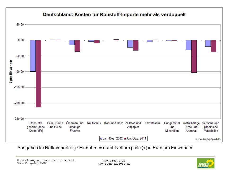 Ausgaben für Nettoimporte (-) / Einnahmen durch Nettoexporte (+) in Euro pro Einwohner