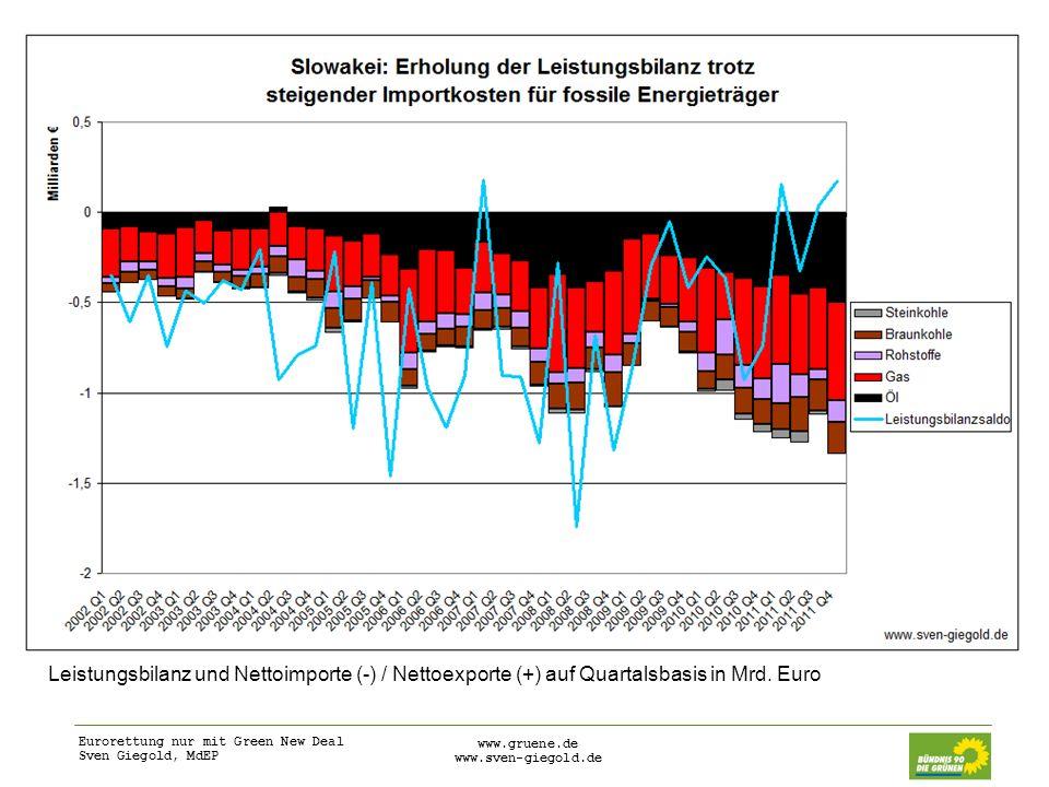 Leistungsbilanz und Nettoimporte (-) / Nettoexporte (+) auf Quartalsbasis in Mrd. Euro