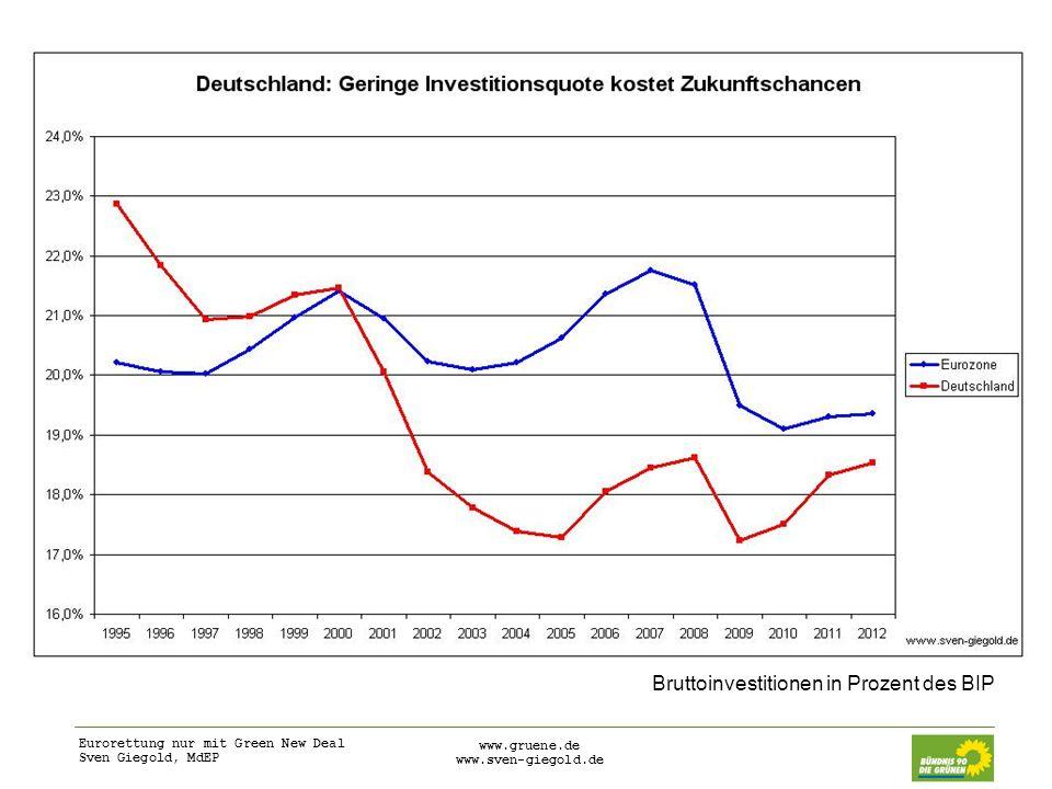 Bruttoinvestitionen in Prozent des BIP