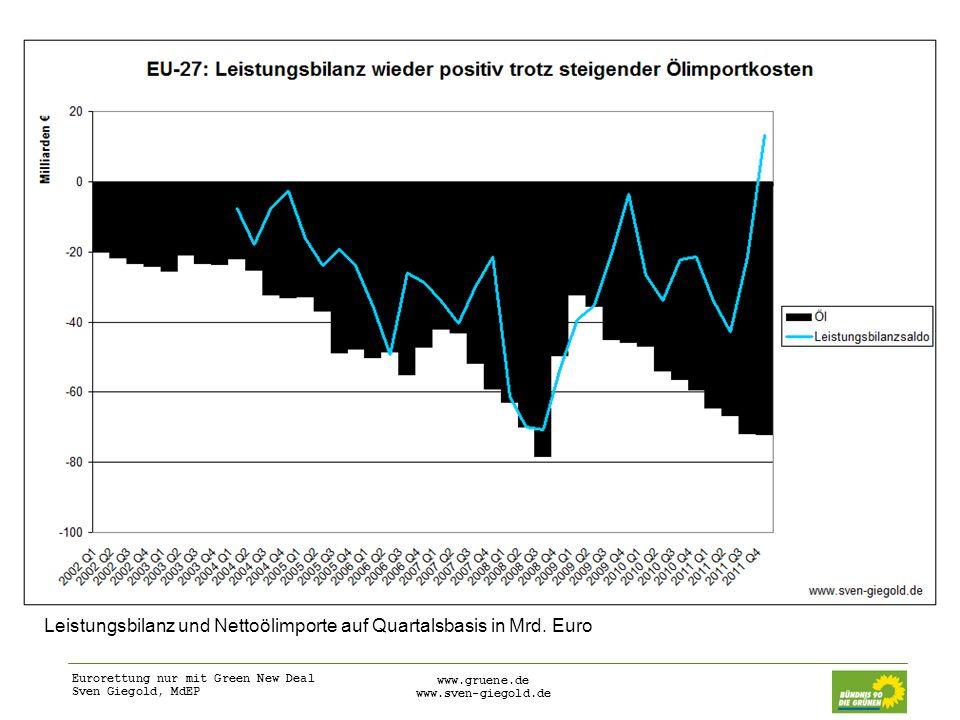 Leistungsbilanz und Nettoölimporte auf Quartalsbasis in Mrd. Euro