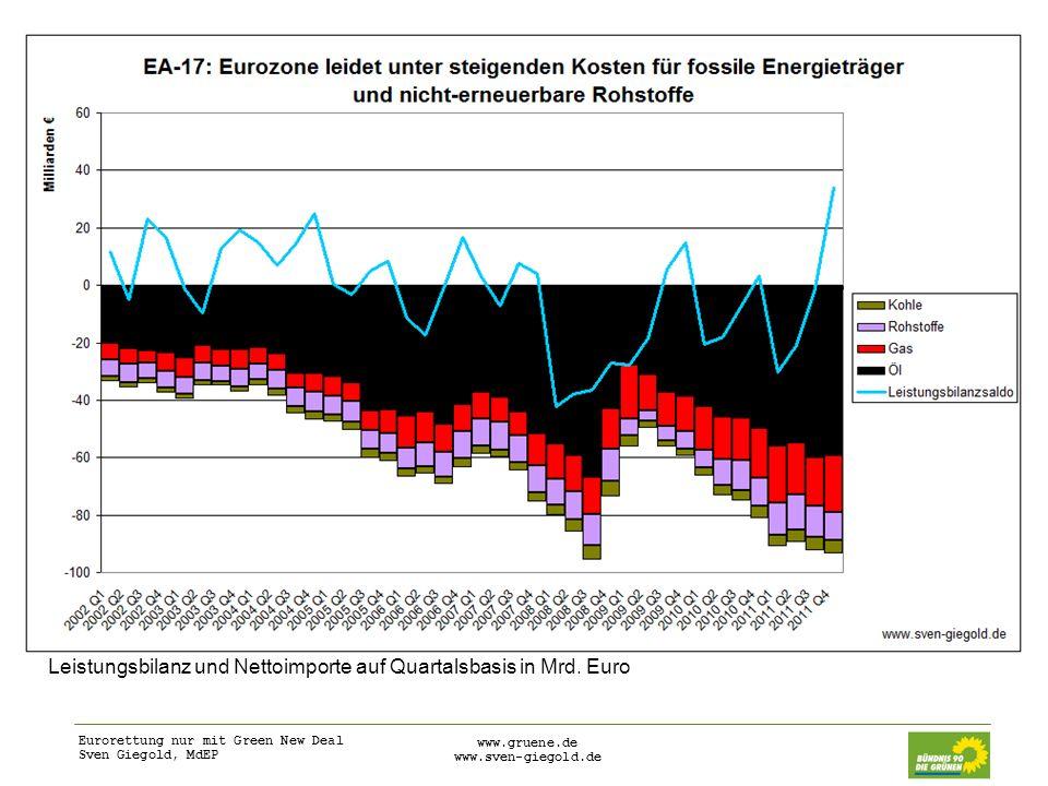 Leistungsbilanz und Nettoimporte auf Quartalsbasis in Mrd. Euro
