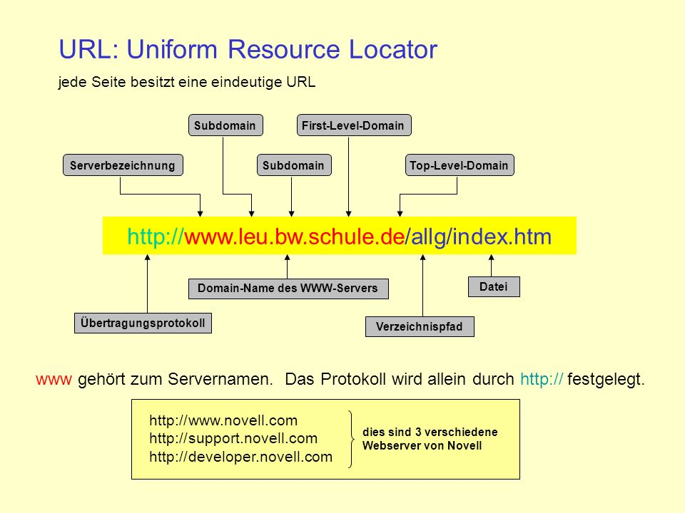 URL: Uniform Resource Locator