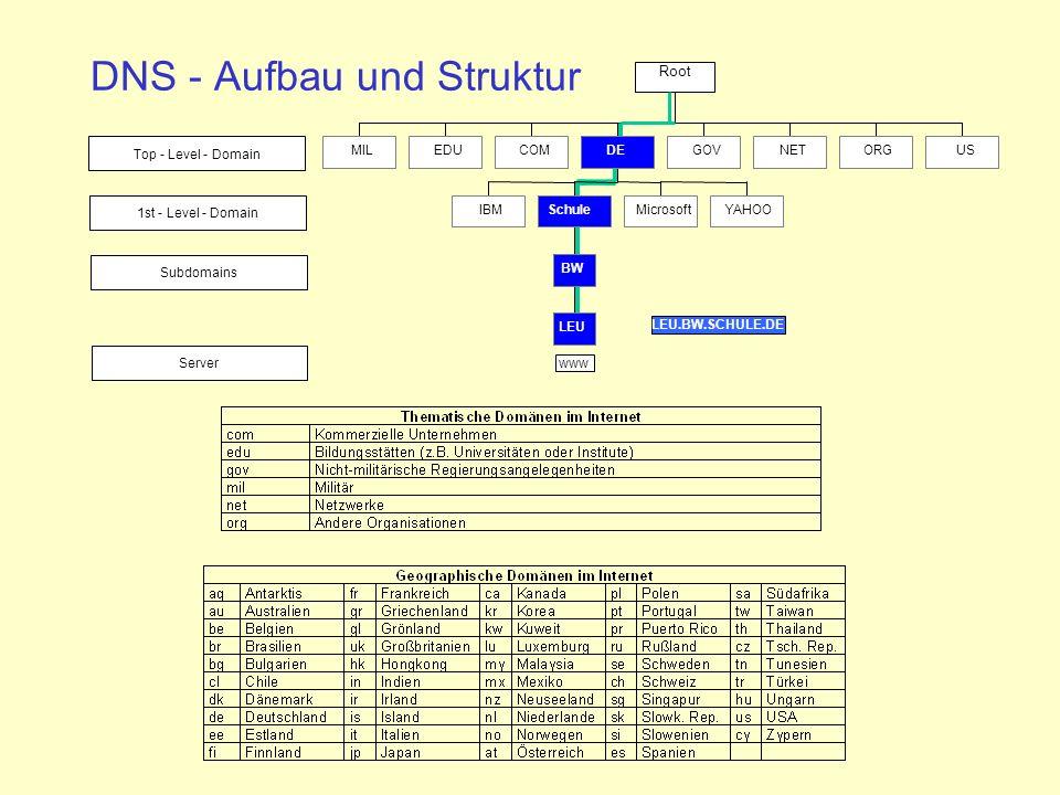 DNS - Aufbau und Struktur