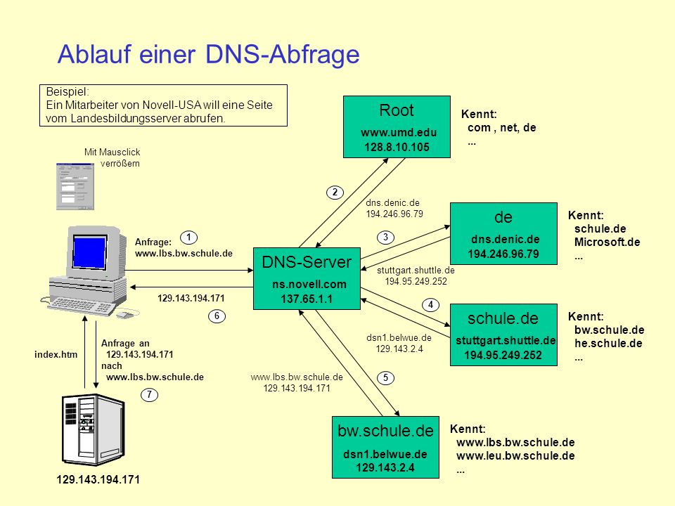 Ablauf einer DNS-Abfrage