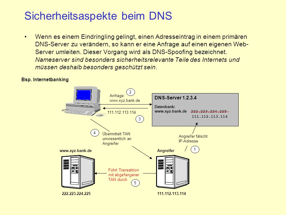 Sicherheitsaspekte beim DNS