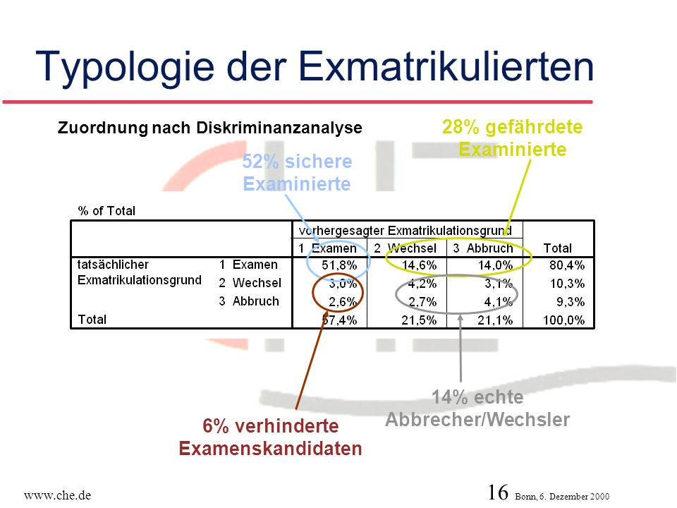 Typologie der Exmatrikulierten