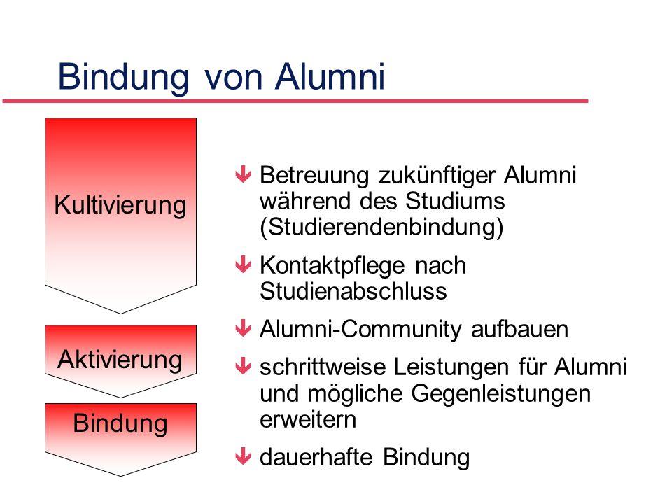 Bindung von Alumni Kultivierung Aktivierung Bindung