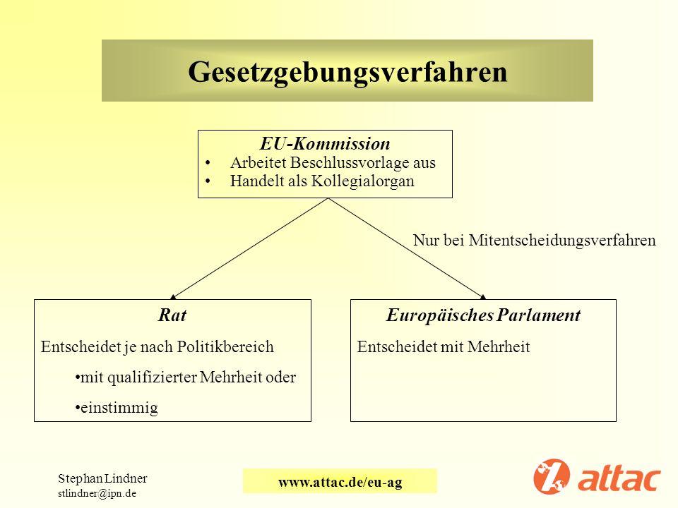Gesetzgebungsverfahren