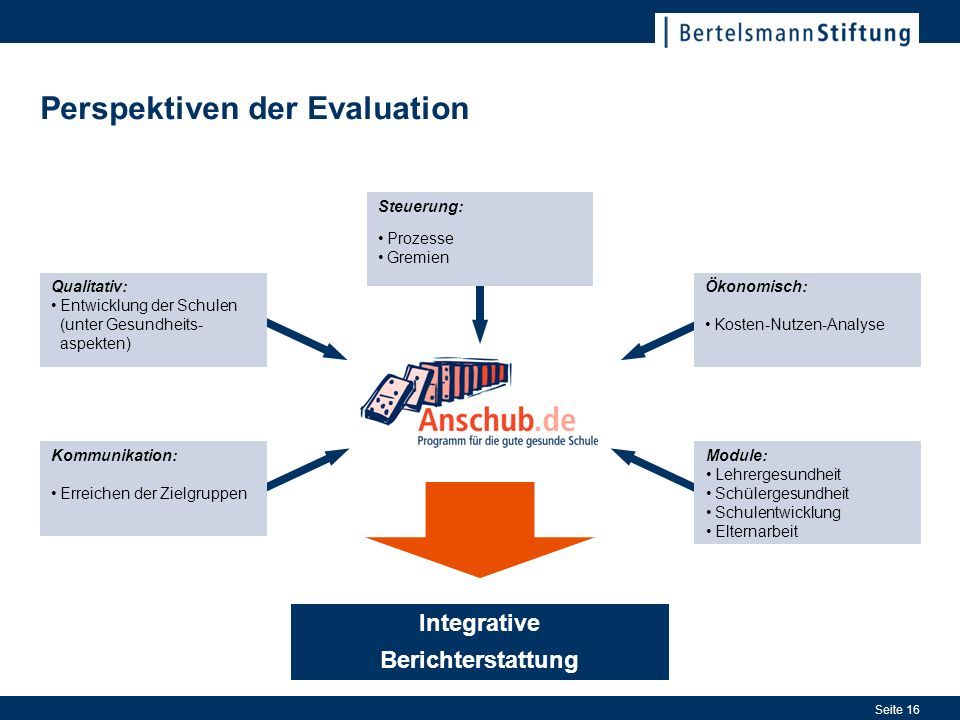 Perspektiven der Evaluation