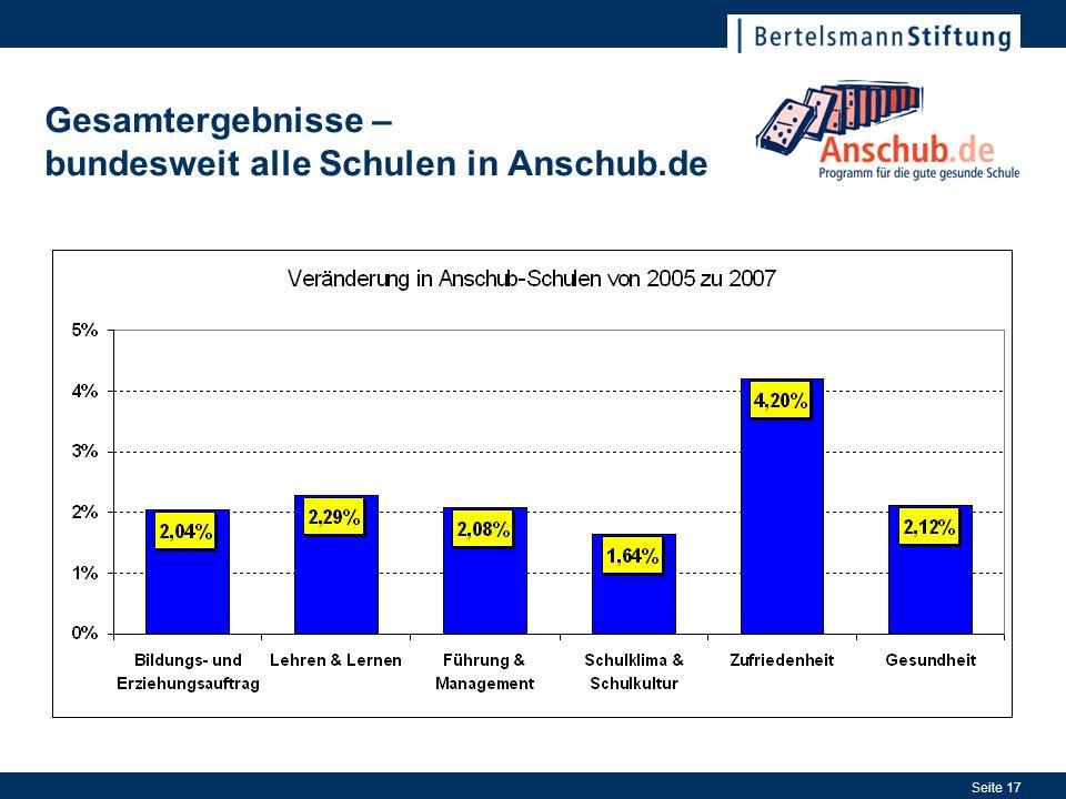 Gesamtergebnisse – bundesweit alle Schulen in Anschub.de