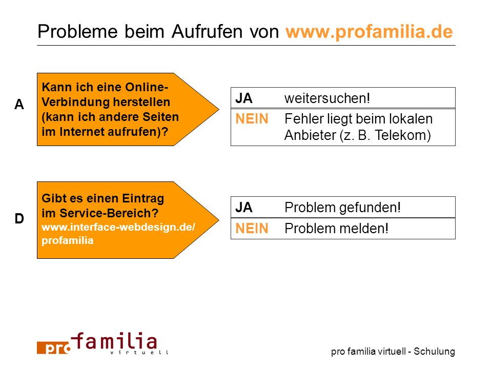 Probleme beim Aufrufen von www.profamilia.de