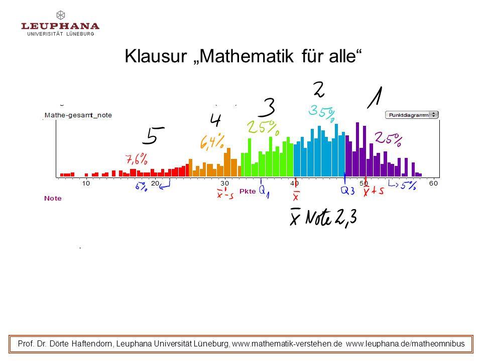 """Klausur """"Mathematik für alle"""