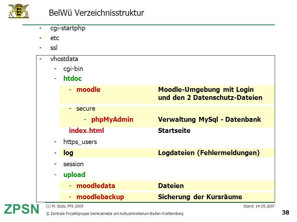 BelWü Verzeichnisstruktur