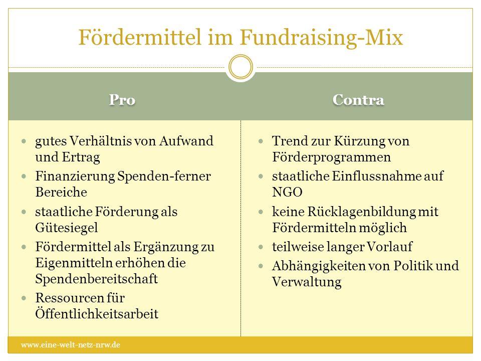 Fördermittel im Fundraising-Mix