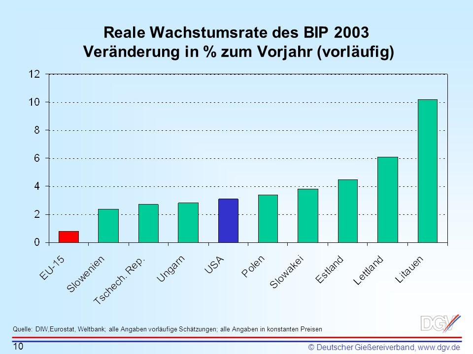 Reale Wachstumsrate des BIP 2003 Veränderung in % zum Vorjahr (vorläufig)