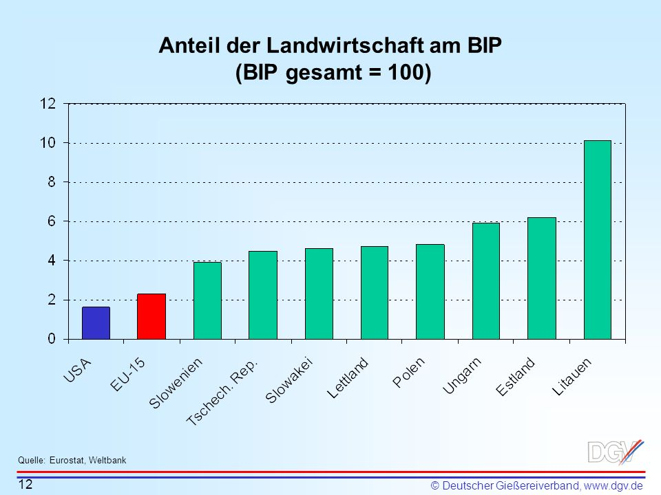Anteil der Landwirtschaft am BIP (BIP gesamt = 100)