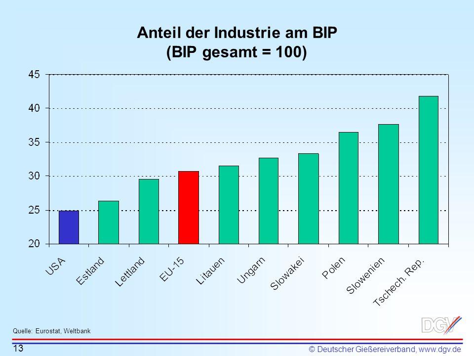 Anteil der Industrie am BIP (BIP gesamt = 100)