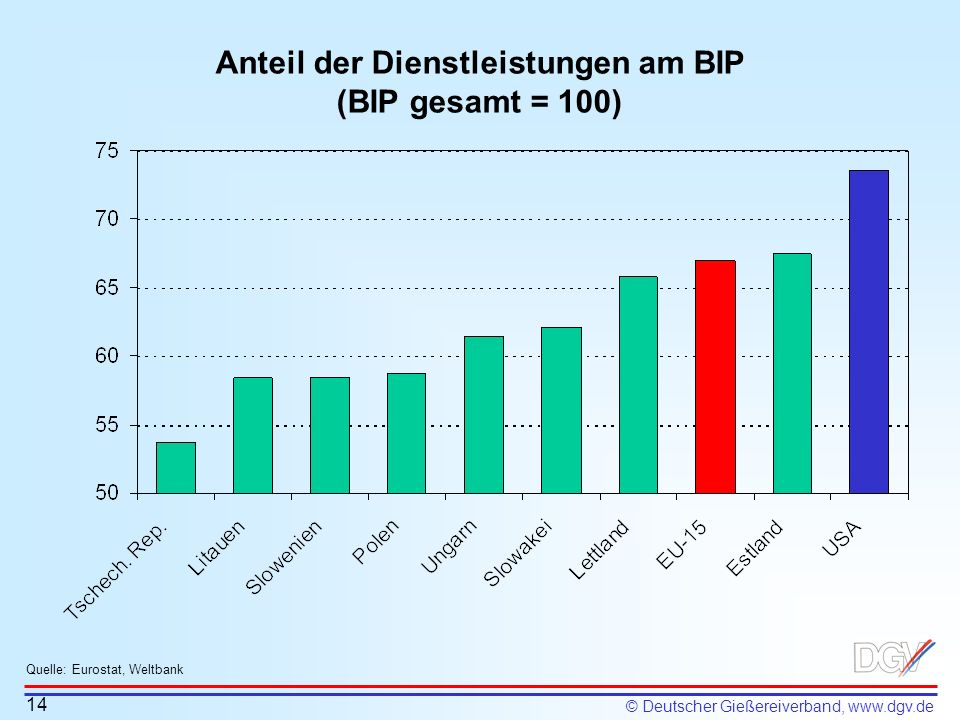 Anteil der Dienstleistungen am BIP (BIP gesamt = 100)