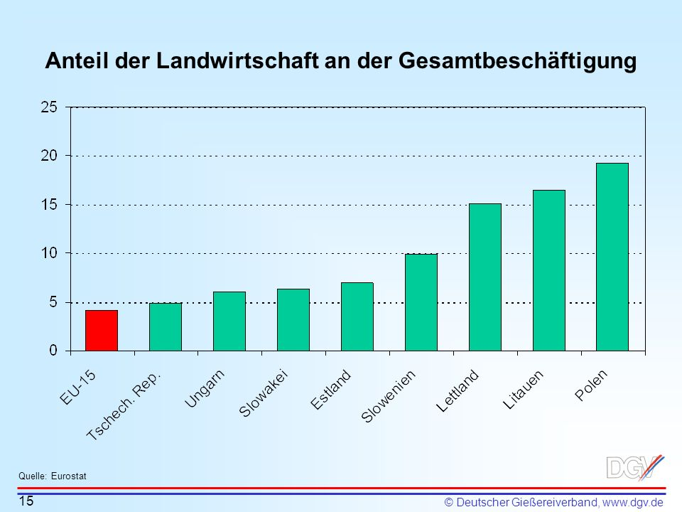 Anteil der Landwirtschaft an der Gesamtbeschäftigung