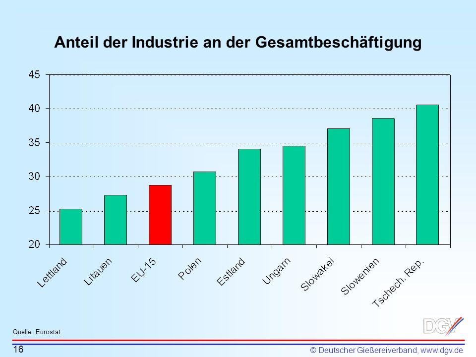 Anteil der Industrie an der Gesamtbeschäftigung