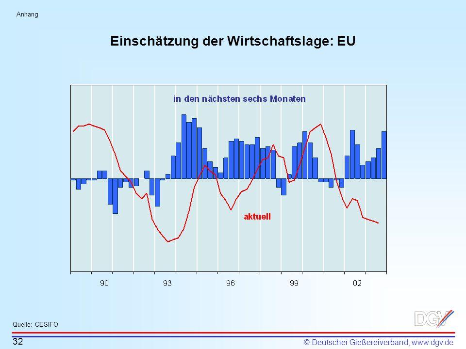 Einschätzung der Wirtschaftslage: EU