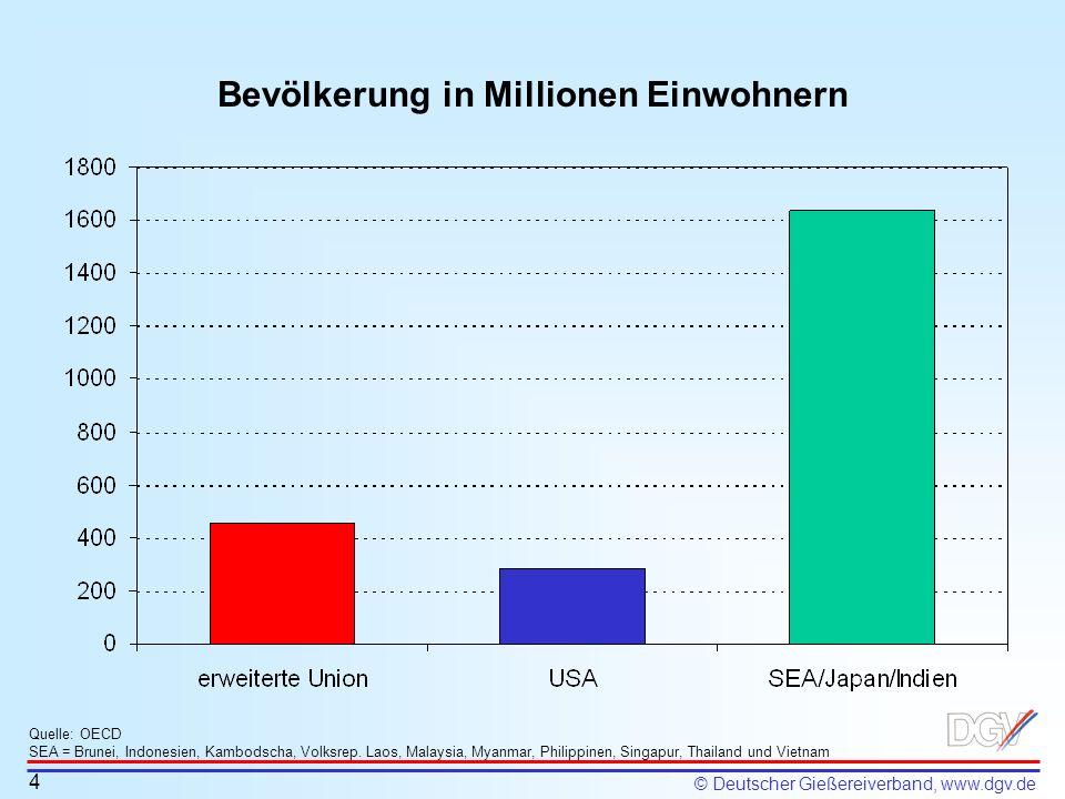Bevölkerung in Millionen Einwohnern