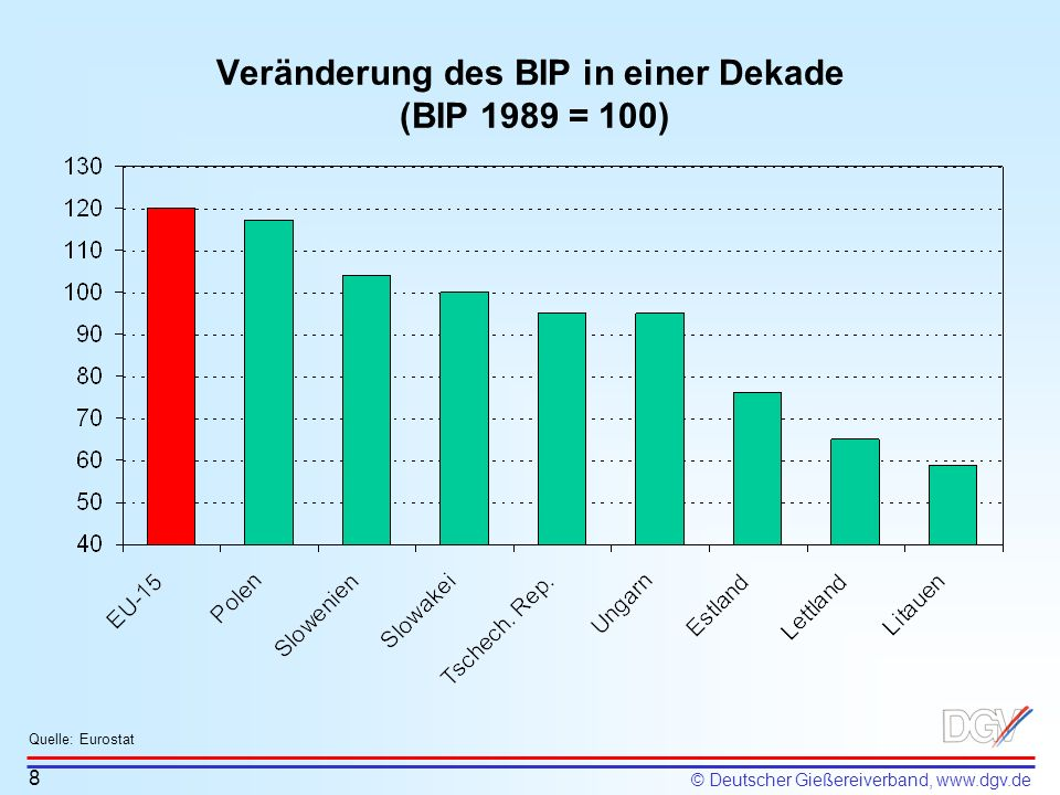 Veränderung des BIP in einer Dekade (BIP 1989 = 100)