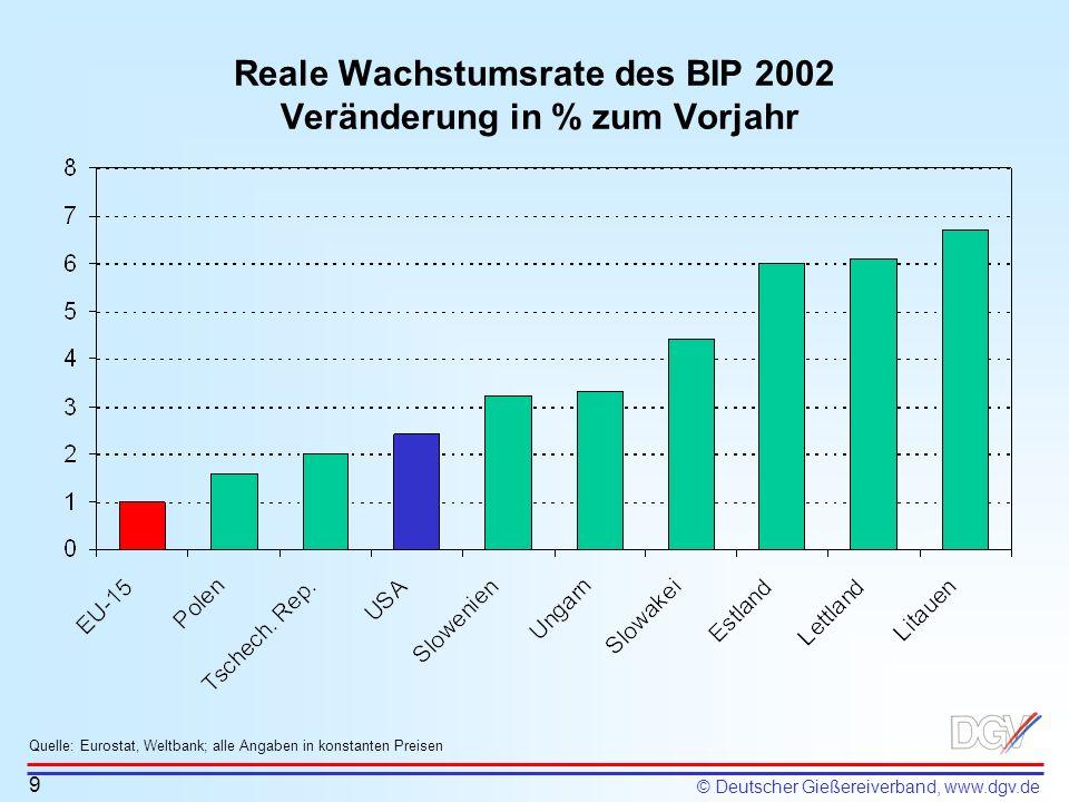 Reale Wachstumsrate des BIP 2002 Veränderung in % zum Vorjahr