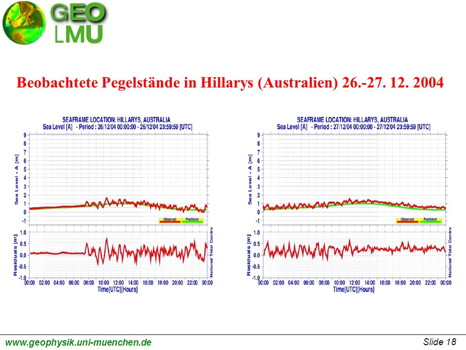 Beobachtete Pegelstände in Hillarys (Australien) 26.-27. 12. 2004