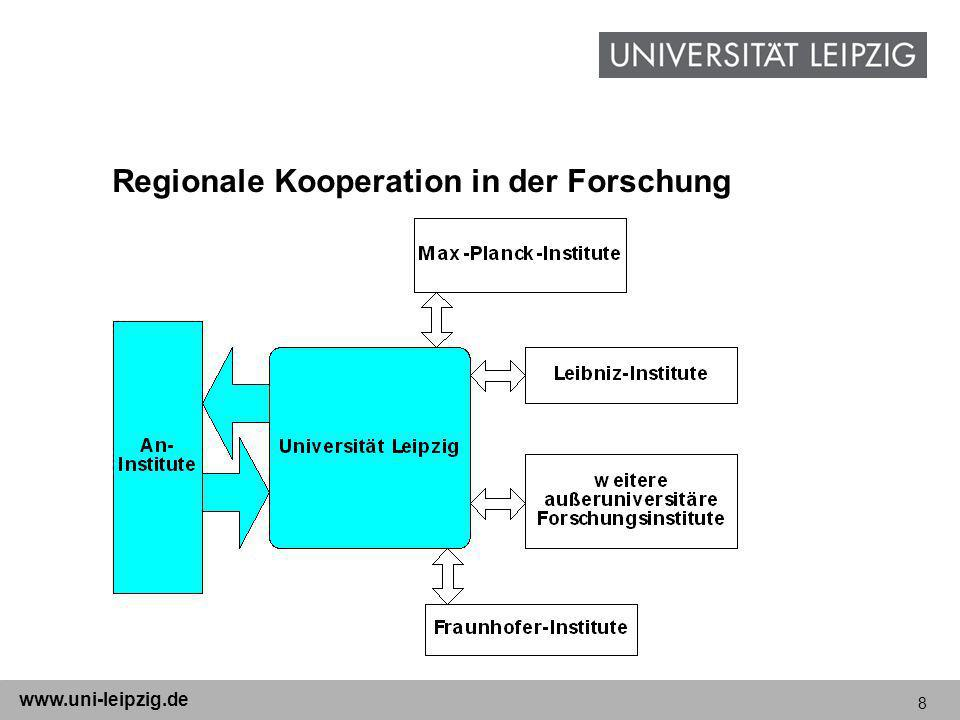 Regionale Kooperation in der Forschung