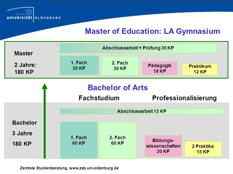 Master of Education: LA Gymnasium