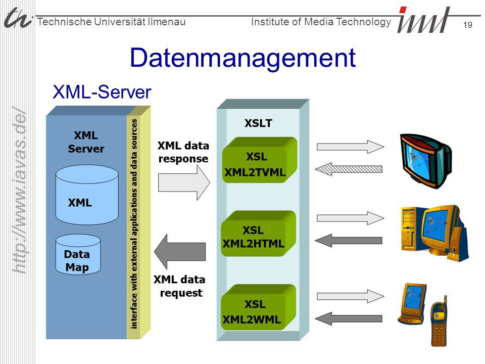 Datenmanagement XML-Server