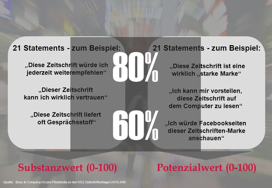 80% 60% Substanzwert (0-100) Potenzialwert (0-100)