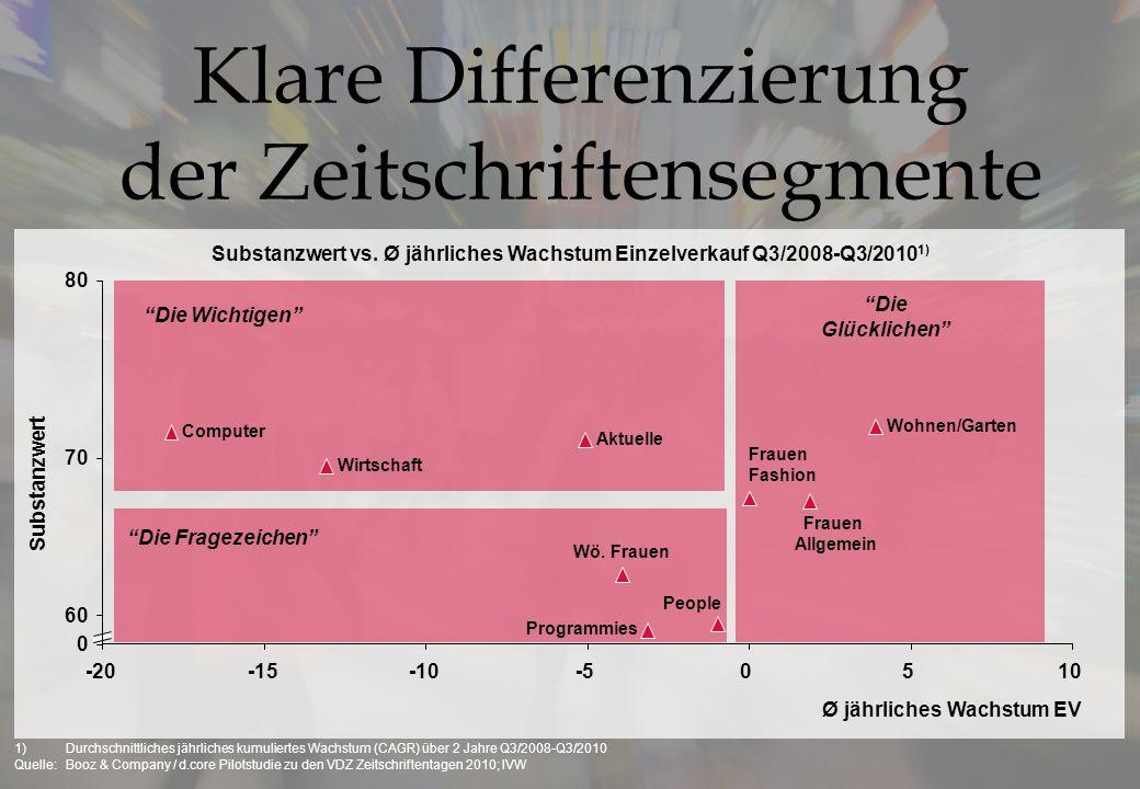 Substanzwert vs. Ø jährliches Wachstum Einzelverkauf Q3/2008-Q3/20101)