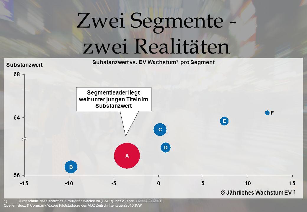 Zwei Segmente - zwei Realitäten