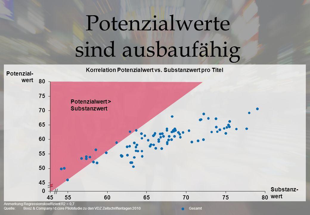 Korrelation Potenzialwert vs. Substanzwert pro Titel