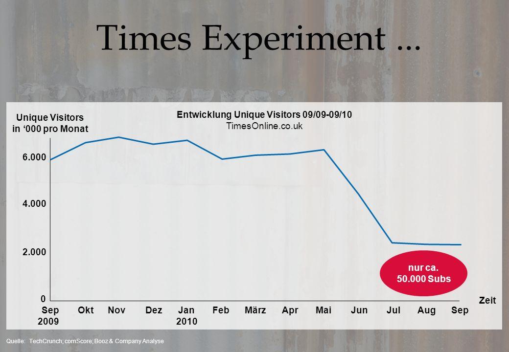 Times Experiment ... Entwicklung Unique Visitors 09/09-09/10