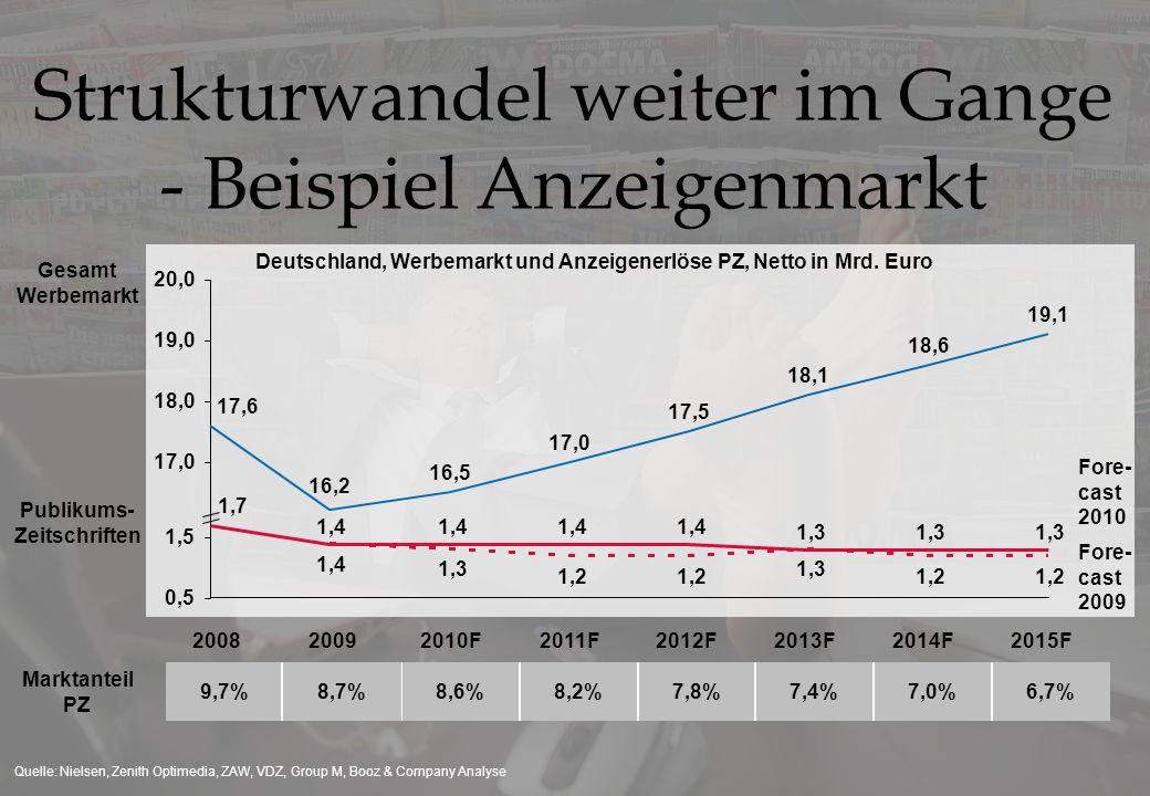 Deutschland, Werbemarkt und Anzeigenerlöse PZ, Netto in Mrd. Euro