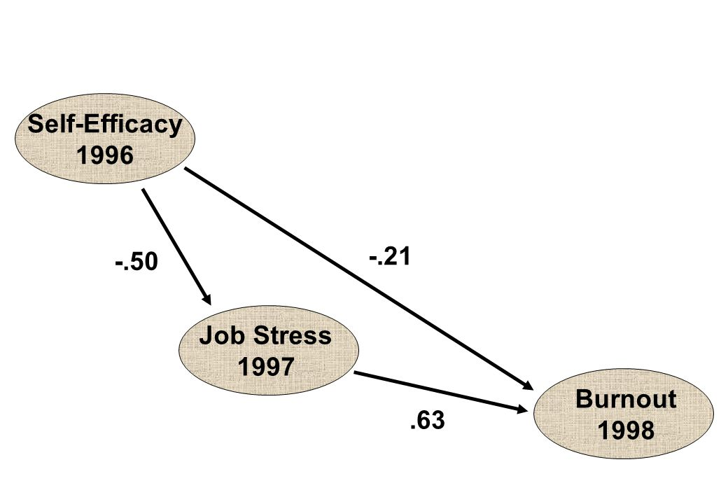 Self-Efficacy 1996 -.21 -.50 Job Stress 1997 Burnout 1998 .63
