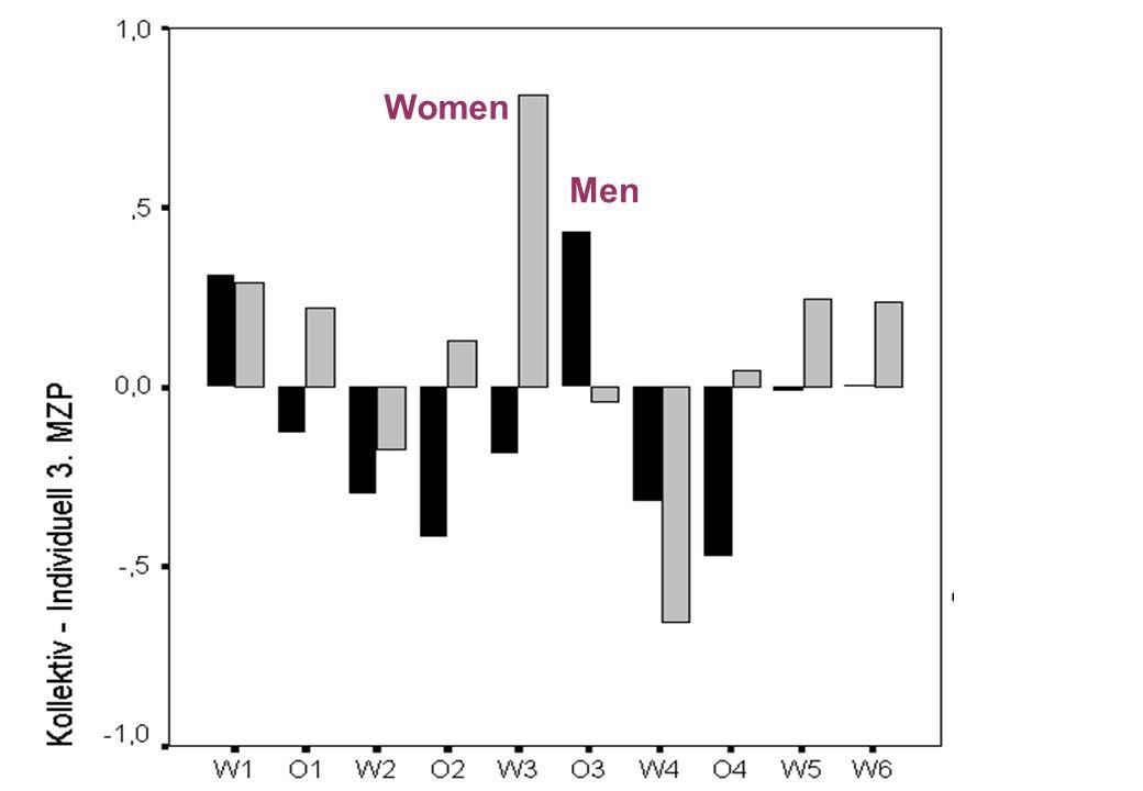 Women Men.