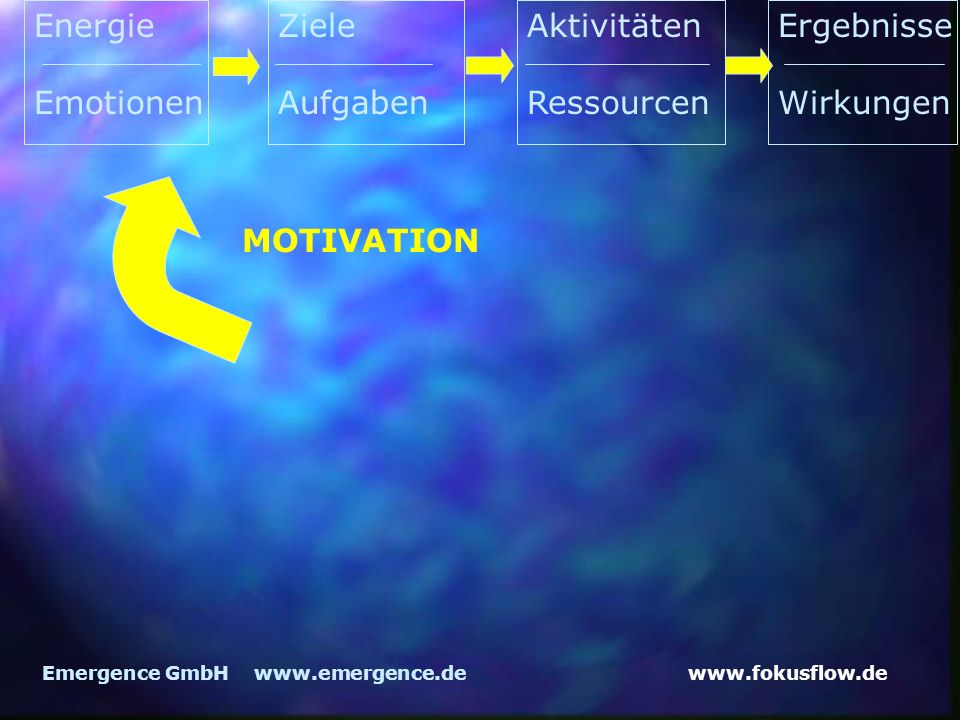 Energie Emotionen Ziele Aufgaben Aktivitäten Ressourcen Ergebnisse